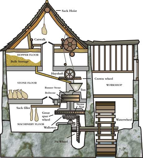 Water Mill Diagram